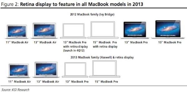 macbook_lineup_2012_2013.jpeg