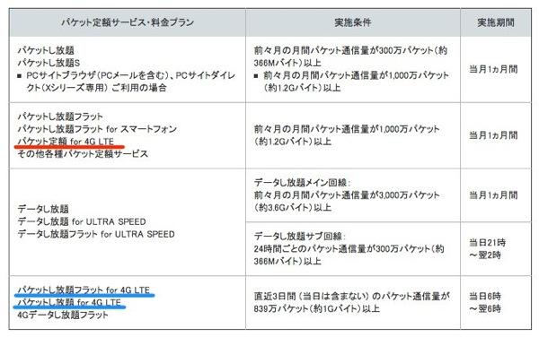 Softbank lte seigen20120930