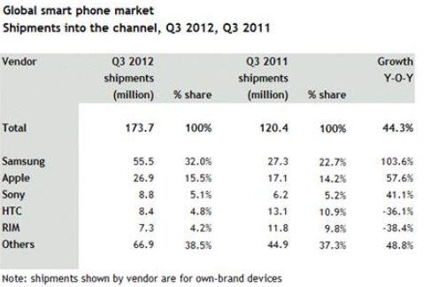 Sony q3 rank3 20121112 0