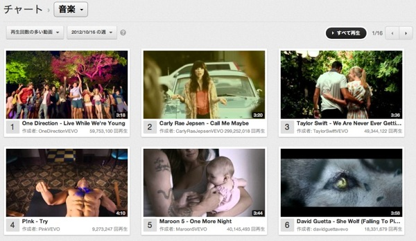 Youtube chart 20121016 8